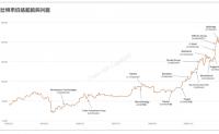 比特币是真的吗?比特币成为全球资产