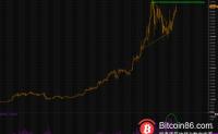 比特币价格又逼近新高了