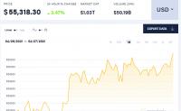 比特币再回5.5万美元上方 以太坊三天暴涨20%,再创历史新高