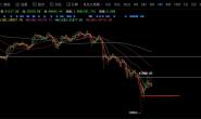 比特币市场的转折酝酿期
