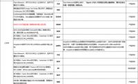 SushiSwap:Masterchef V2将于6月1日上线主网,实现代币双挖