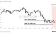 比特币市场链上活动大幅下降,加密资产市场真熊还是假熊?