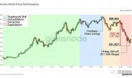 比特币市场5月抛售分析:接下来是牛市还是熊市?
