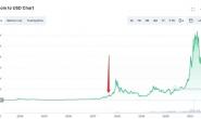 比特币价格重回5万,能否打开下半场?